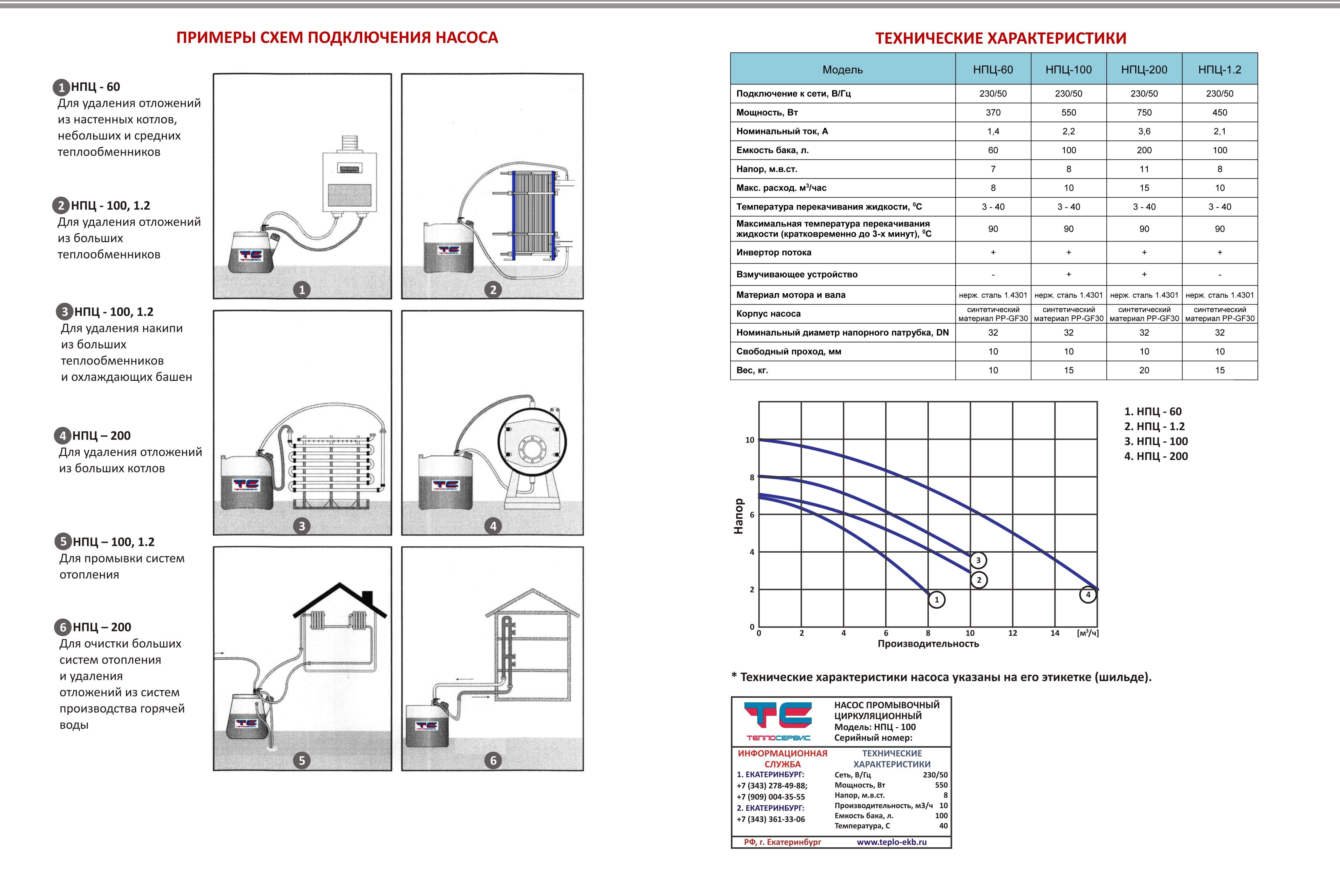Технические характеристики насосов НПЦ new