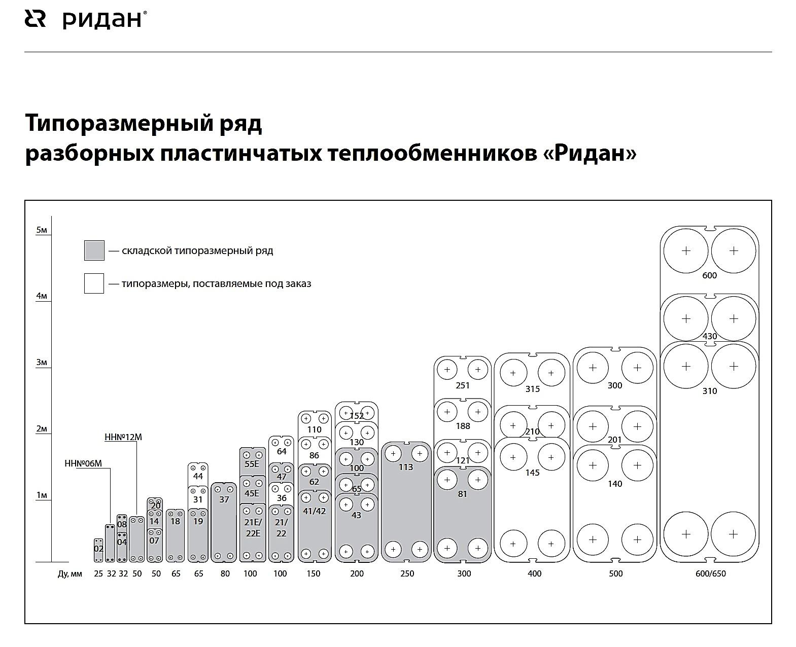 Типоразмерный ряд разборных пластинчатых теплообменников РИДАН