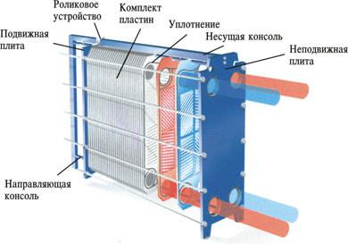 Схема промывки пластинчатых теплообменников печи с теплообменником для отопления помещения